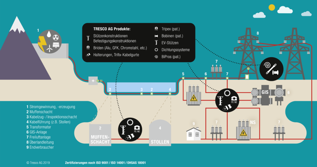 Kabelführungssysteme